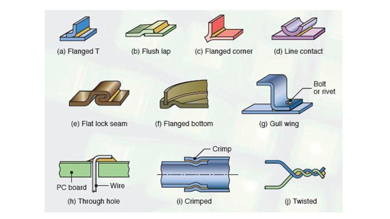 Isıtma yöntemleri Sert lehimleme yönteminin seçimi, en az dolgu metalinin seçimi kadar önemlidir.