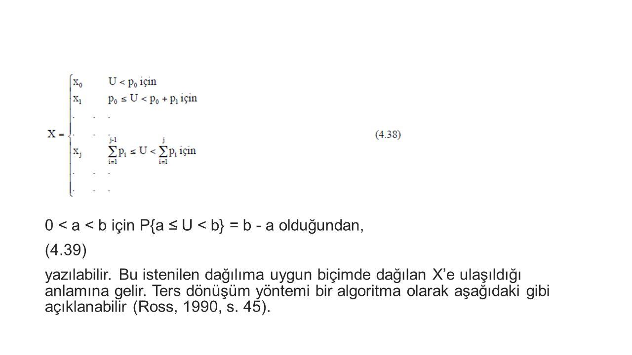 0 < a < b için P{a ≤ U < b} = b - a olduğundan, (4.39) yazılabilir. Bu istenilen dağılıma uygun biçimde dağılan X'e ulaşıldığı anlamına gelir. Ters dö