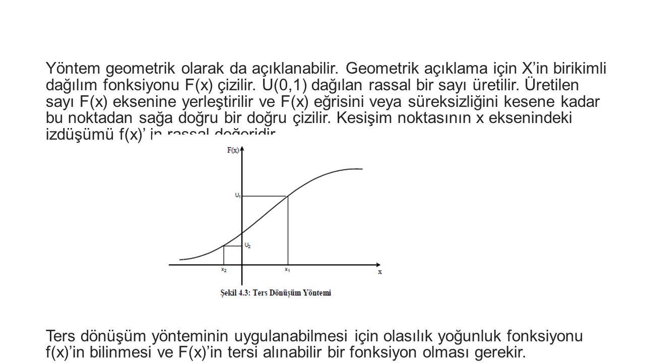 Yöntem geometrik olarak da açıklanabilir. Geometrik açıklama için X'in birikimli dağılım fonksiyonu F(x) çizilir. U(0,1) dağılan rassal bir sayı üreti