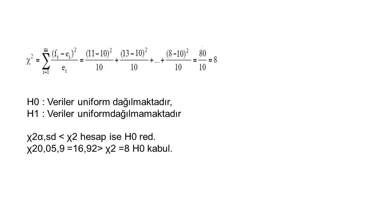 H0 : Veriler uniform dağılmaktadır, H1 : Veriler uniformdağılmamaktadır χ2α,sd < χ2 hesap ise H0 red. χ20,05,9 =16,92> χ2 =8 H0 kabul.