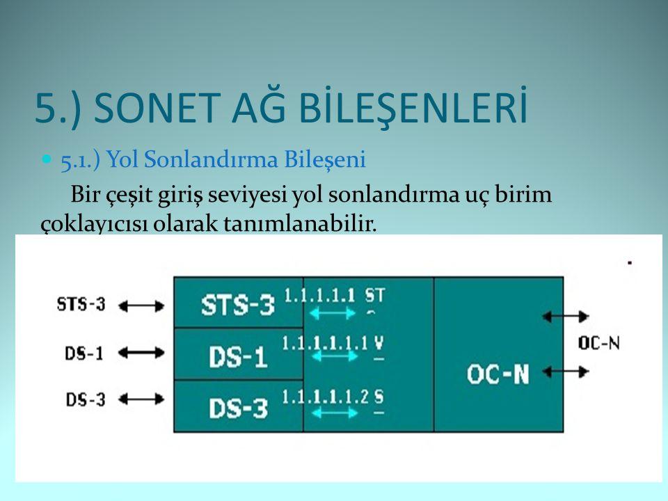 5.) SONET AĞ BİLEŞENLERİ 5.1.) Yol Sonlandırma Bileşeni Bir çeşit giriş seviyesi yol sonlandırma uç birim çoklayıcısı olarak tanımlanabilir.