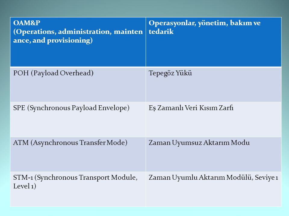 OAM&P (Operations, administration, mainten ance, and provisioning) Operasyonlar, yönetim, bakım ve tedarik POH (Payload Overhead)Tepegöz Yükü SPE (Synchronous Payload Envelope)Eş Zamanlı Veri Kısım Zarfı ATM (Asynchronous Transfer Mode)Zaman Uyumsuz Aktarım Modu STM-1 (Synchronous Transport Module, Level 1) Zaman Uyumlu Aktarım Modülü, Seviye 1