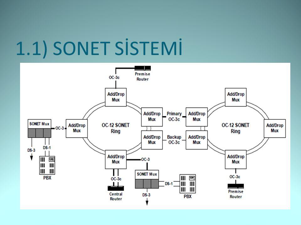 1.1) SONET SİSTEMİ