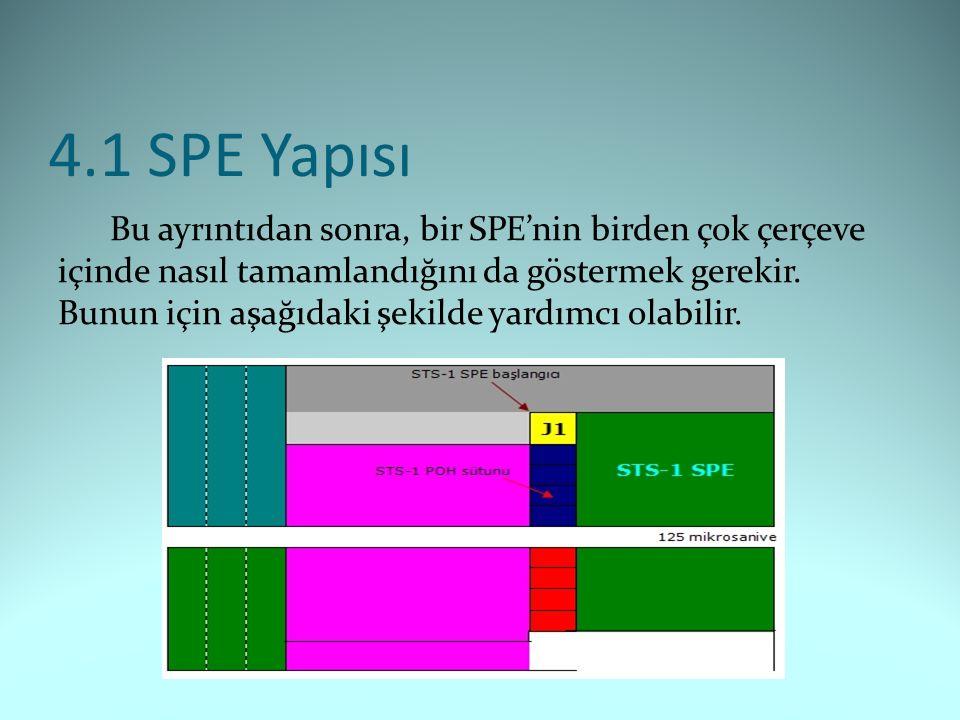 4.1 SPE Yapısı Bu ayrıntıdan sonra, bir SPE'nin birden çok çerçeve içinde nasıl tamamlandığını da göstermek gerekir.