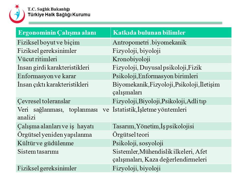 T.C. Sağlık Bakanlığı Türkiye Halk Sağlığı Kurumu Ergonominin Çalışma alanıKatkıda bulunan bilimler Fiziksel boyut ve biçimAntropometri.biyomekanik Fi
