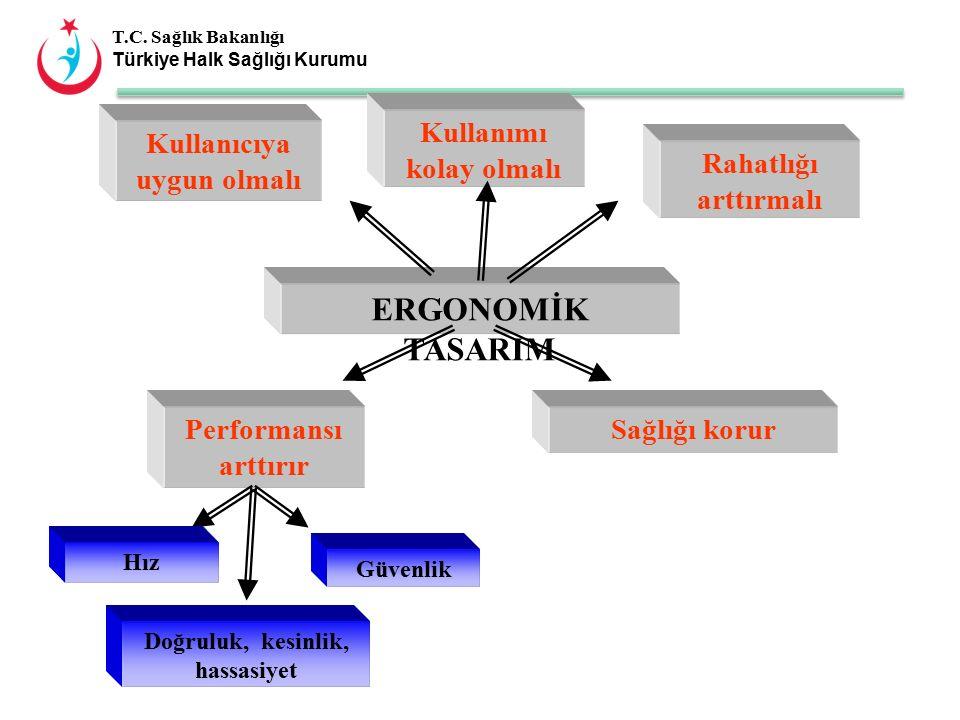 T.C. Sağlık Bakanlığı Türkiye Halk Sağlığı Kurumu Kullanıcıya uygun olmalı Kullanımı kolay olmalı Rahatlığı arttırmalı ERGONOMİK TASARIM Performansı a