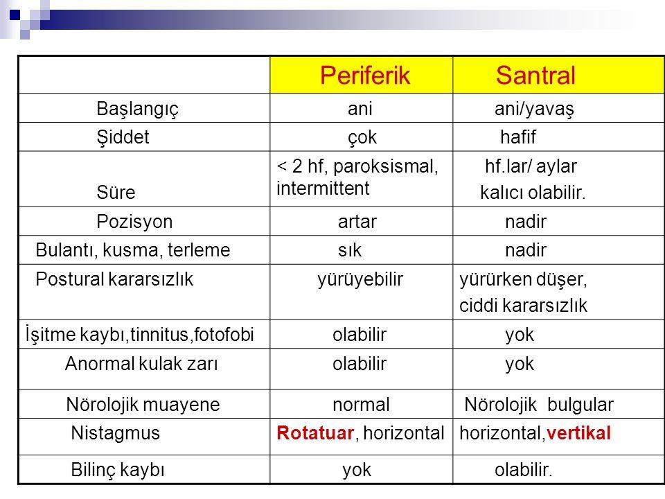 Periferik Santral Başlangıç ani ani/yavaş Şiddet çok hafif Süre < 2 hf, paroksismal, intermittent hf.lar/ aylar kalıcı olabilir. Pozisyon artar nadir