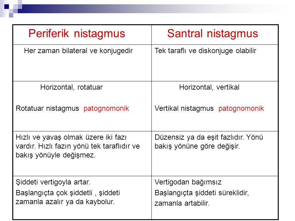 Periferik nistagmus Santral nistagmus Her zaman bilateral ve konjugedirTek taraflı ve diskonjuge olabilir Horizontal, rotatuar Rotatuar nistagmus pato