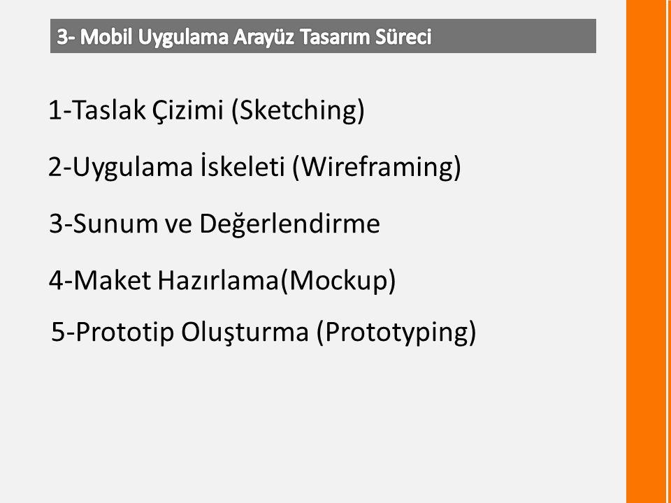 1-Taslak Çizimi (Sketching) 2-Uygulama İskeleti (Wireframing) 3-Sunum ve Değerlendirme 4-Maket Hazırlama(Mockup) 5-Prototip Oluşturma (Prototyping)