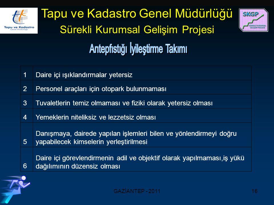 GAZİANTEP - 201116 Tapu ve Kadastro Genel Müdürlüğü Sürekli Kurumsal Gelişim Projesi.