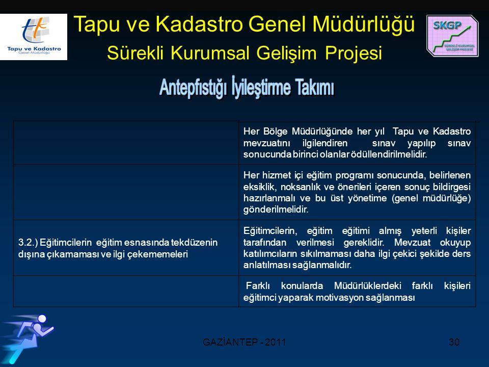 GAZİANTEP - 201130 Tapu ve Kadastro Genel Müdürlüğü Sürekli Kurumsal Gelişim Projesi Her Bölge Müdürlüğünde her yıl Tapu ve Kadastro mevzuatını ilgilendiren sınav yapılıp sınav sonucunda birinci olanlar ödüllendirilmelidir.