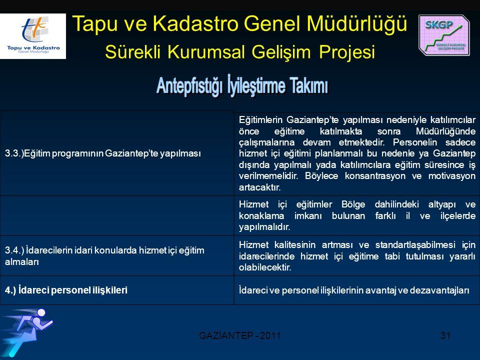 GAZİANTEP - 201131 Tapu ve Kadastro Genel Müdürlüğü Sürekli Kurumsal Gelişim Projesi 3.3.)Eğitim programının Gaziantep'te yapılması Eğitimlerin Gaziantep'te yapılması nedeniyle katılımcılar önce eğitime katılmakta sonra Müdürlüğünde çalışmalarına devam etmektedir.