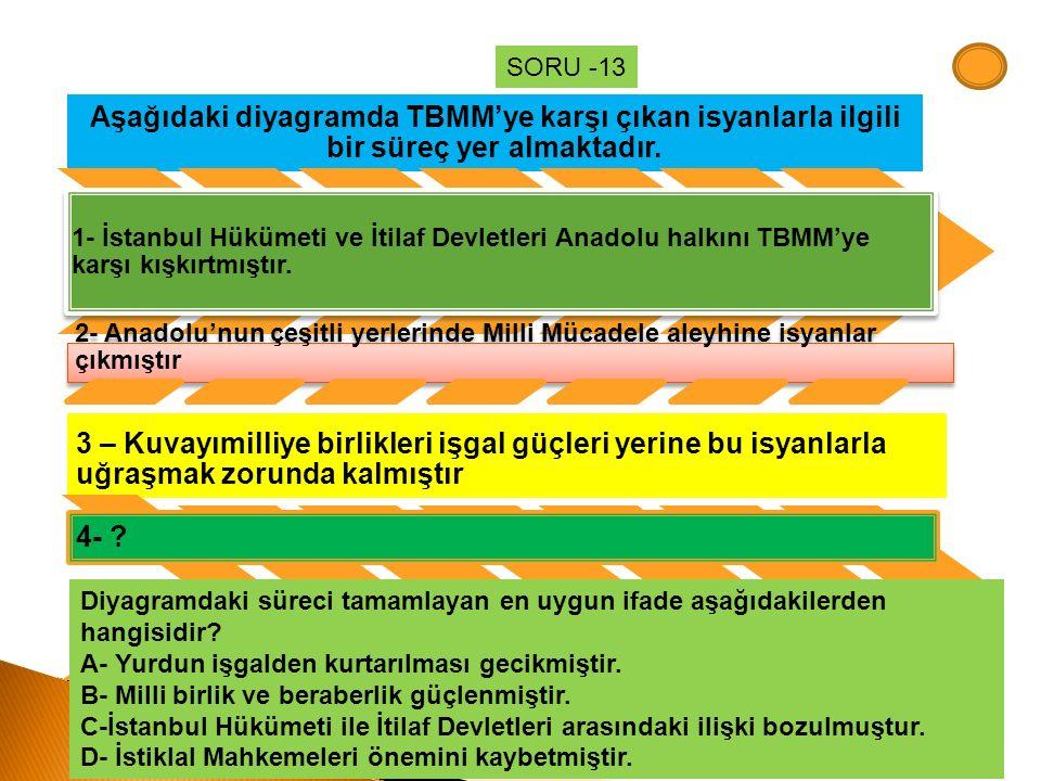 Aşağıdaki diyagramda TBMM'ye karşı çıkan isyanlarla ilgili bir süreç yer almaktadır. 1- İstanbul Hükümeti ve İtilaf Devletleri Anadolu halkını TBMM'ye