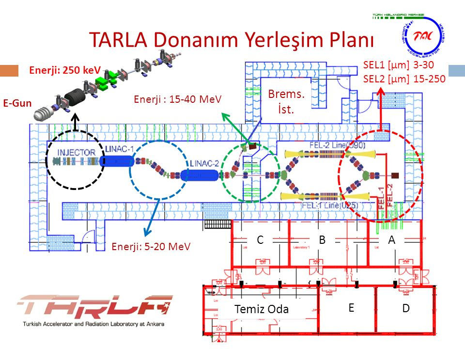TARLA Donanım Yerleşim Planı Enerji: 5-20 MeV Enerji: 250 keV Enerji : 15-40 MeV SEL1 [µm] 3-30 SEL2 [µm] 15-250 Temiz Oda E D ABC E-Gun Brems. İst.