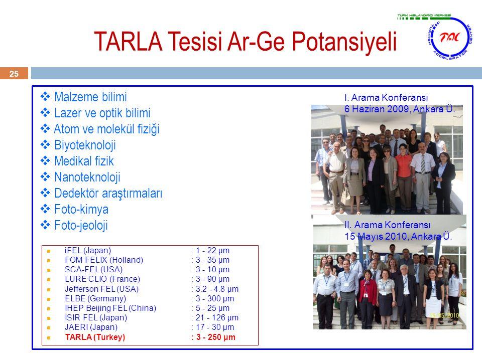TARLA Tesisi Ar-Ge Potansiyeli 25  Malzeme bilimi  Lazer ve optik bilimi  Atom ve molekül fiziği  Biyoteknoloji  Medikal fizik  Nanoteknoloji 