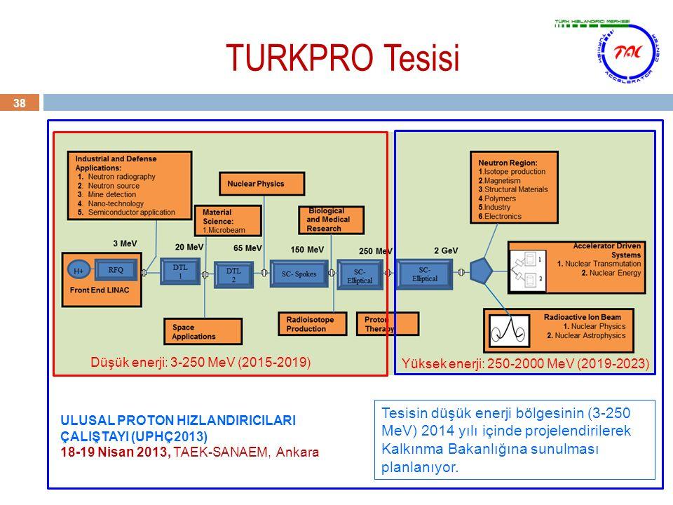 TURKPRO Tesisi 38 Tesisin düşük enerji bölgesinin (3-250 MeV) 2014 yılı içinde projelendirilerek Kalkınma Bakanlığına sunulması planlanıyor. ULUSAL PR