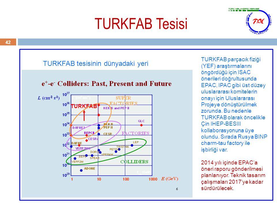 TURKFAB Tesisi 42 TURKFAB TURKFAB tesisinin dünyadaki yeri TURKFAB parçacık fiziği (YEF) araştırmalarını öngördüğü için ISAC önerileri doğrultusunda E