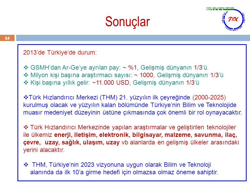 Sonuçlar 54 2013'de Türkiye'de durum:  GSMH'dan Ar-Ge'ye ayrılan pay: ~ %1, Gelişmiş dünyanın 1/3'ü.  Milyon kişi başına araştırmacı sayısı: ~ 1000,