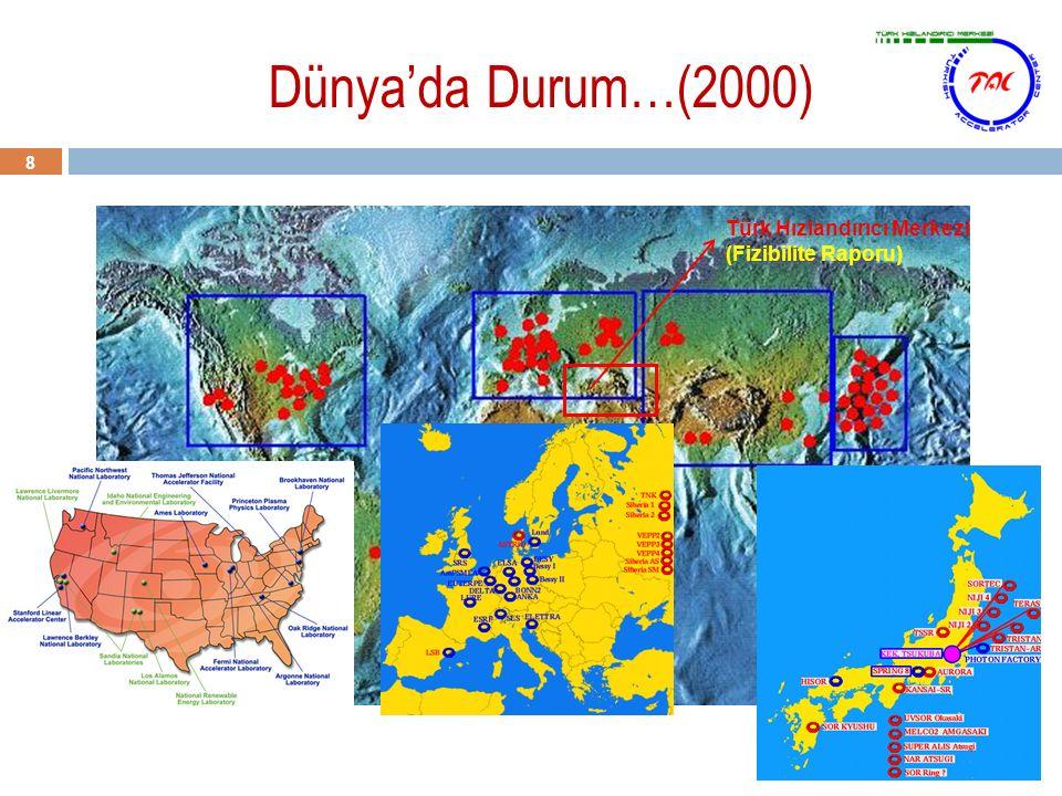 Dünya'da Durum…(2000) 8 Türk Hızlandırıcı Merkezi (Fizibilite Raporu)