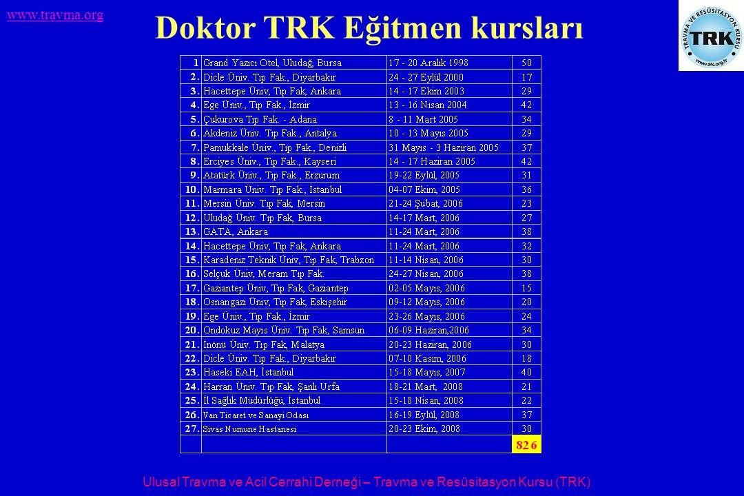 Ulusal Travma ve Acil Cerrahi Derneği – Travma ve Resüsitasyon Kursu (TRK) www.travma.org Doktor TRK Eğitmen kursları
