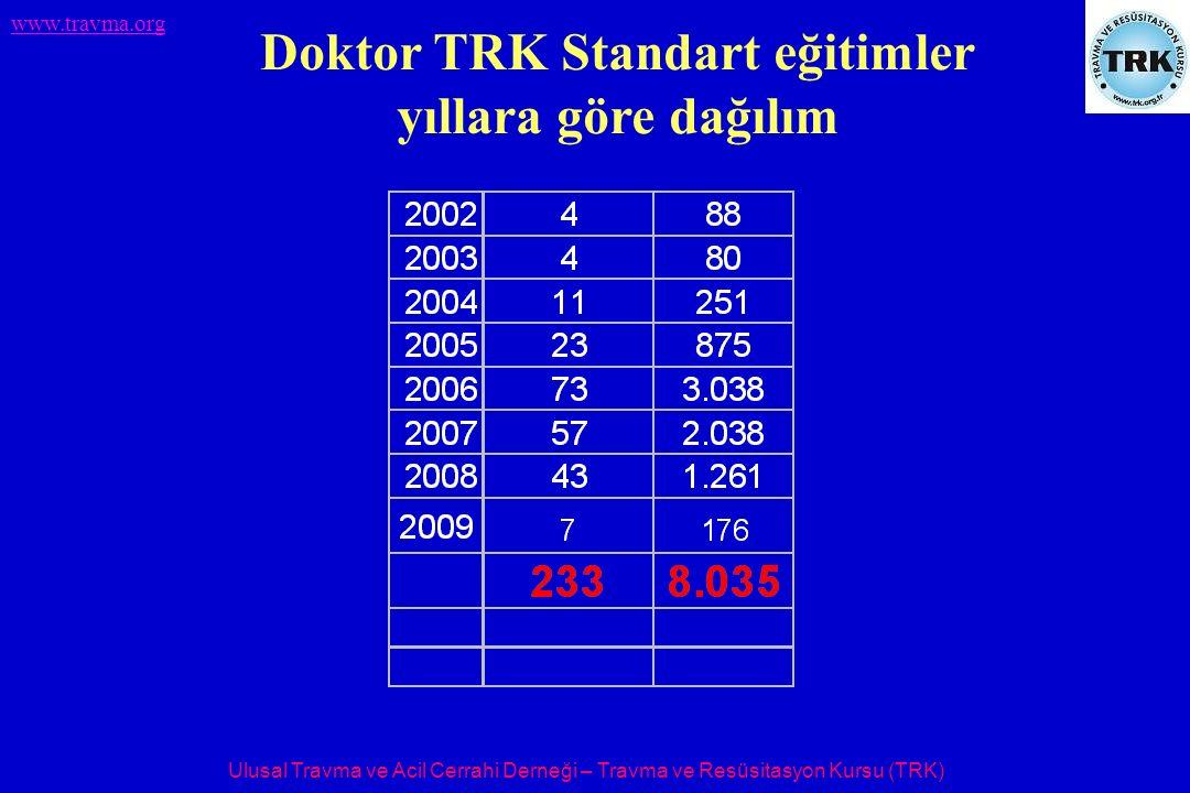 Ulusal Travma ve Acil Cerrahi Derneği – Travma ve Resüsitasyon Kursu (TRK) www.travma.org Doktor TRK Standart eğitimler yıllara göre dağılım