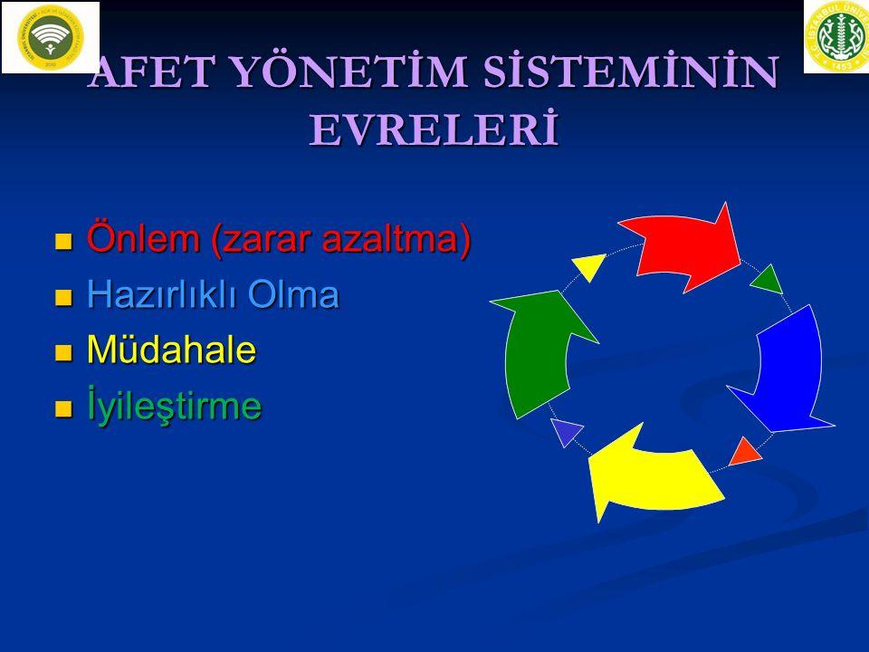 VALİLİK İL KURTARMA VE YARDIM KOMİTESİ 1.Vali yardımcısı (Başkan) 2.