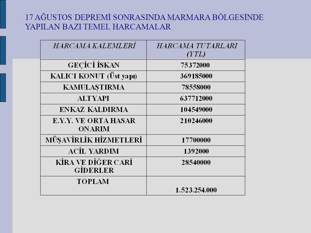 Deprem Türkiye nüfusunun yüzde 23 lük bir bölümünü oluşturan bölgede etkili olmuştur.