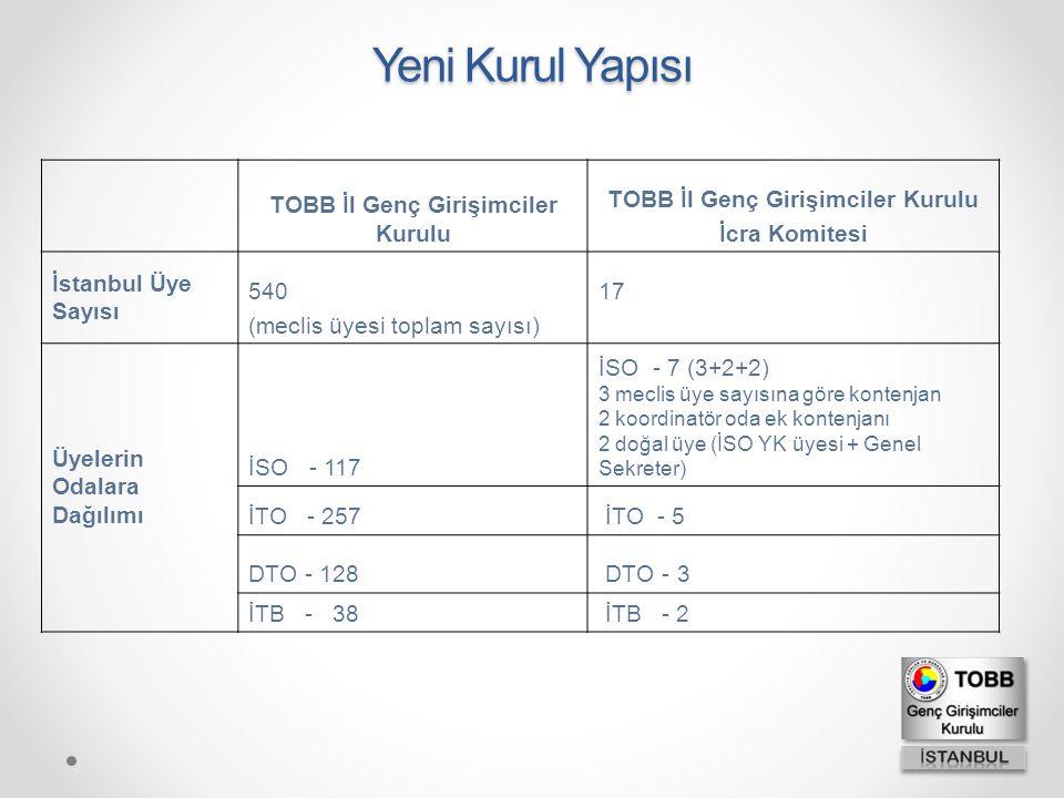 Yeni Kurul Yapısı TOBB İl Genç Girişimciler Kurulu İcra Komitesi İstanbul Üye Sayısı 540 (meclis üyesi toplam sayısı) 17 Üyelerin Odalara Dağılımı İSO