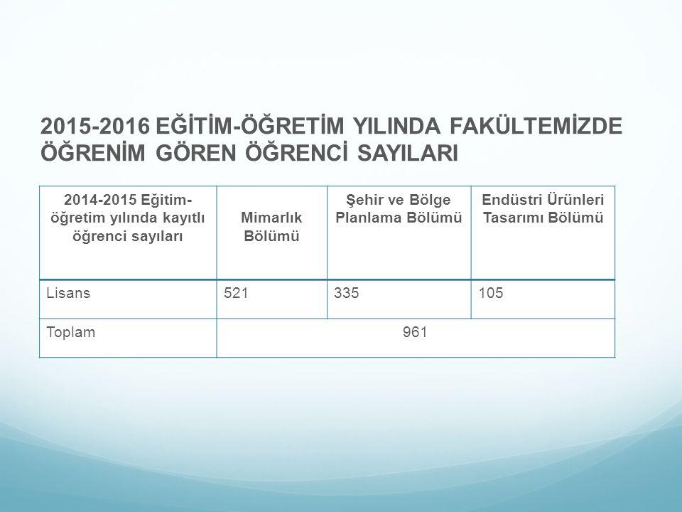 2015-2016 EĞİTİM-ÖĞRETİM YILINDA FAKÜLTEMİZDE ÖĞRENİM GÖREN ÖĞRENCİ SAYILARI 2014-2015 Eğitim- öğretim yılında kayıtlı öğrenci sayıları Mimarlık Bölüm