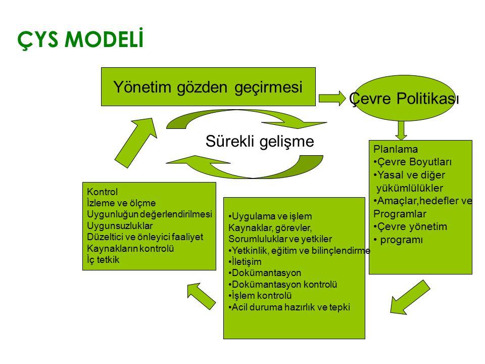 ÇYS MODELİ Yönetim gözden geçirmesi Çevre Politikası Planlama Çevre Boyutları Yasal ve diğer yükümlülükler Amaçlar,hedefler ve Programlar Çevre yöneti