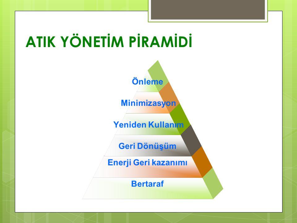 ATIK YÖNETİM PİRAMİDİ Önleme Minimizasyon Yeniden Kullanım Geri Dönüşüm Enerji Geri kazanımı Bertaraf