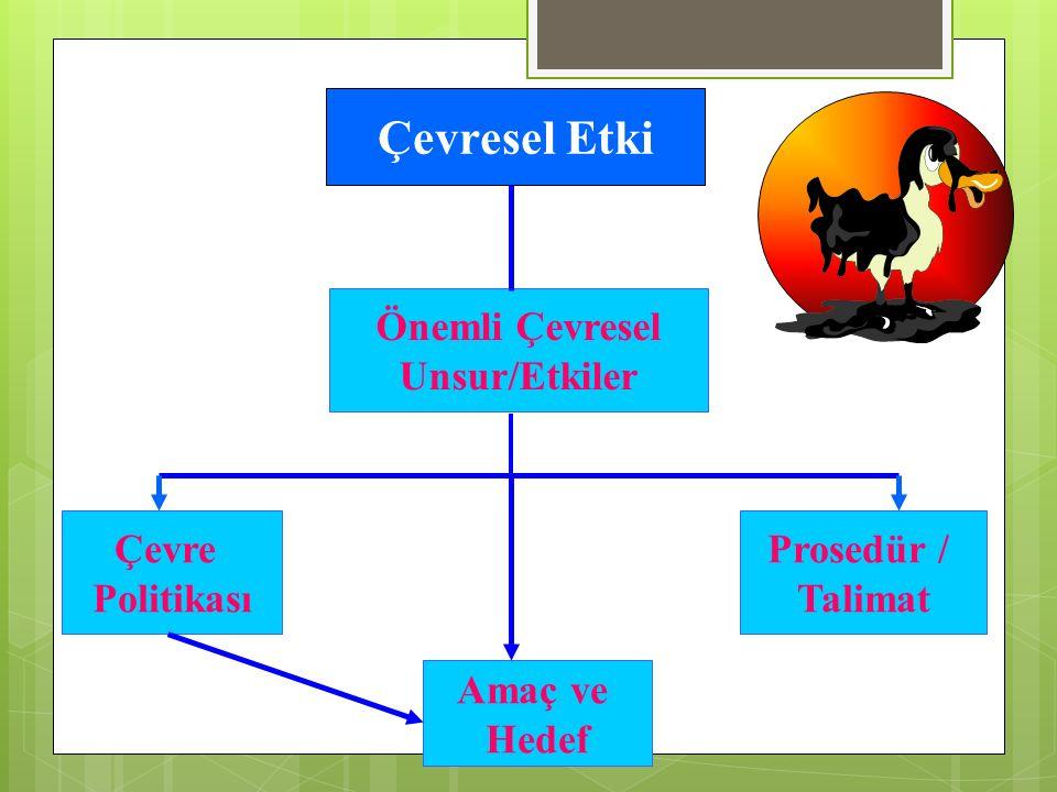 Çevresel Etki Önemli Çevresel Unsur/Etkiler Çevre Politikası Amaç ve Hedef Prosedür / Talimat