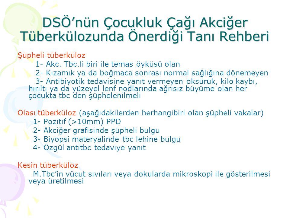 DSÖ'nün Çocukluk Çağı Akciğer Tüberkülozunda Önerdiği Tanı Rehberi Şüpheli tüberküloz 1- Akc.