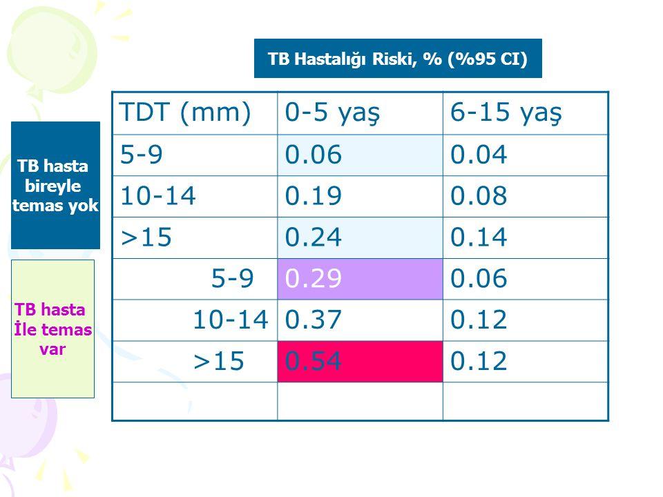 TB Hastalığı Riski, % (%95 CI) TB hasta bireyle temas yok TB hasta İle temas var TDT (mm)0-5 yaş6-15 yaş 5-90.060.04 10-140.190.08 >150.240.14 5-90.290.06 10-140.370.12 >150.540.12