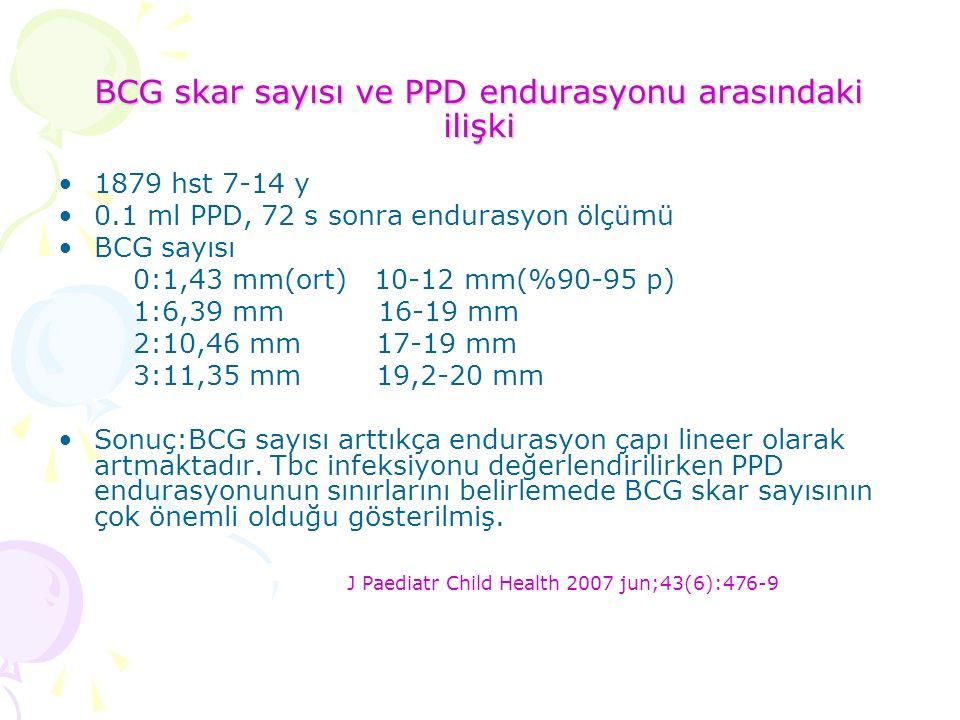 BCG skar sayısı ve PPD endurasyonu arasındaki ilişki 1879 hst 7-14 y 0.1 ml PPD, 72 s sonra endurasyon ölçümü BCG sayısı 0:1,43 mm(ort) 10-12 mm(%90-95 p) 1:6,39 mm 16-19 mm 2:10,46 mm 17-19 mm 3:11,35 mm 19,2-20 mm Sonuç:BCG sayısı arttıkça endurasyon çapı lineer olarak artmaktadır.