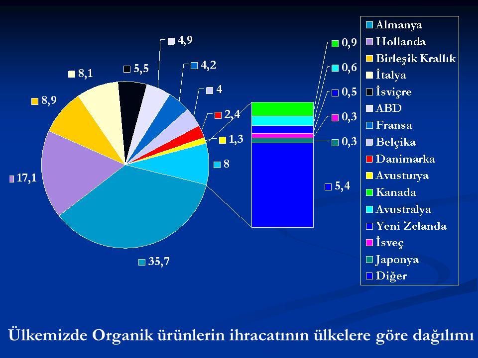 Ülkemizde Organik ürünlerin ihracatının ülkelere göre dağılımı