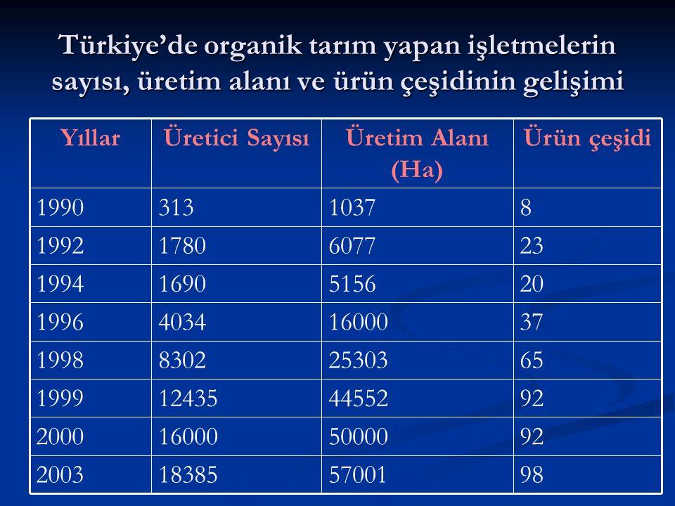 Türkiye'de organik tarım yapan işletmelerin sayısı, üretim alanı ve ürün çeşidinin gelişimi 9857001183852003 9250000160002000 9244552124351999 652530383021998 371600040341996 20515616901994 23607717801992 810373131990 Ürün çeşidiÜretim Alanı (Ha) Üretici SayısıYıllar