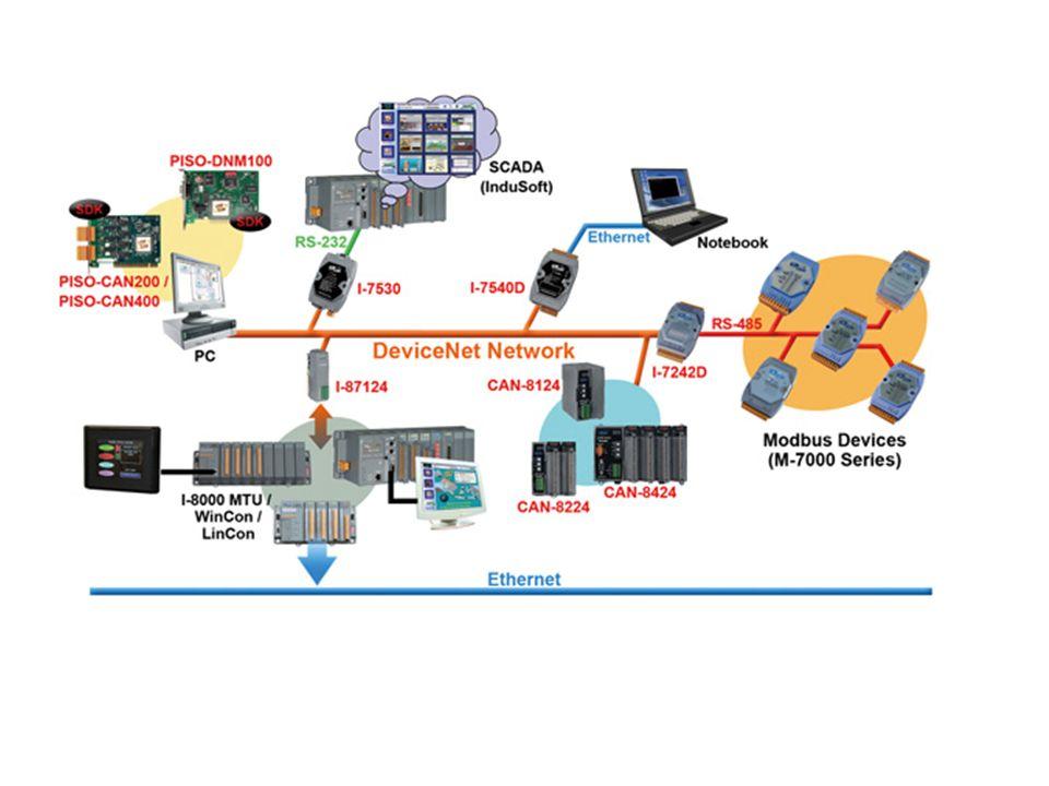 CIP tabanlı ağlar diğer ağ mimarilerine ayarlanabilmektedir.