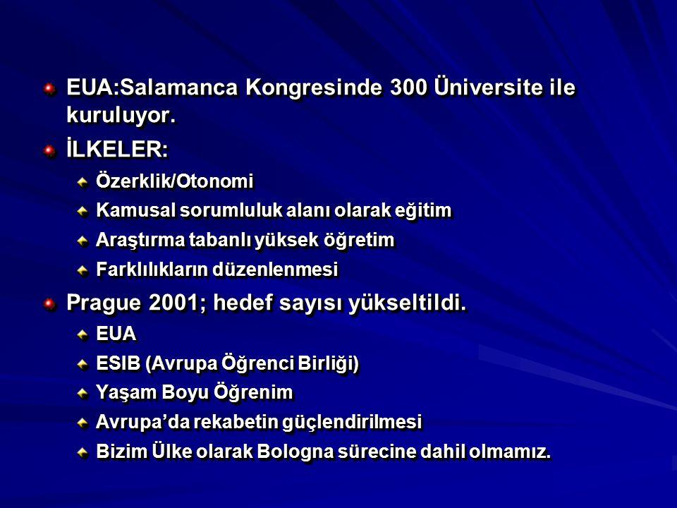 EUA:Salamanca Kongresinde 300 Üniversite ile kuruluyor.