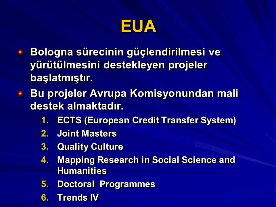 EUAEUA Bologna sürecinin güçlendirilmesi ve yürütülmesini destekleyen projeler başlatmıştır. Bu projeler Avrupa Komisyonundan mali destek almaktadır.