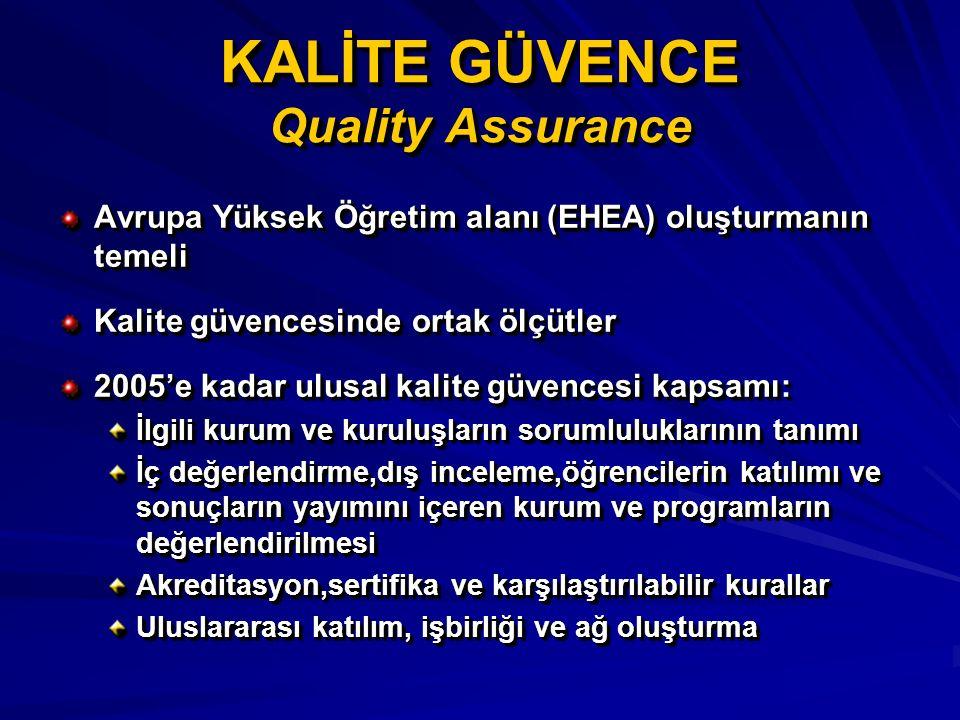 KALİTE GÜVENCE Quality Assurance Avrupa Yüksek Öğretim alanı (EHEA) oluşturmanın temeli Kalite güvencesinde ortak ölçütler 2005'e kadar ulusal kalite