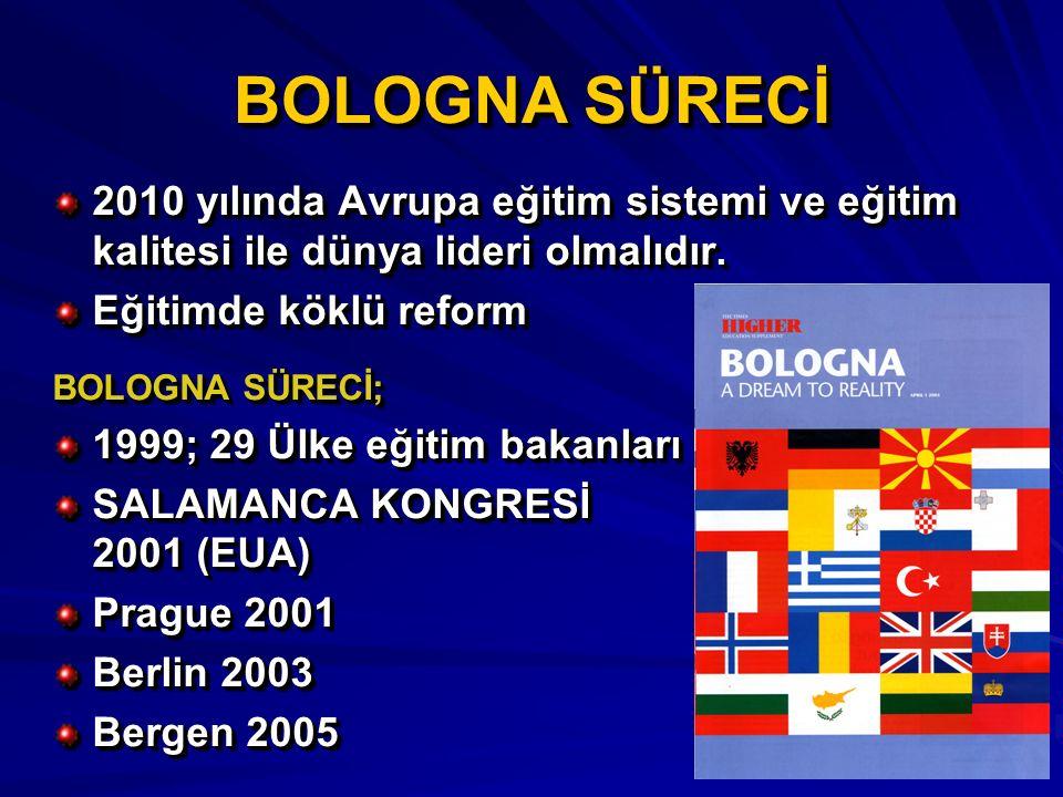 BOLOGNA SÜRECİ 2010 yılında Avrupa eğitim sistemi ve eğitim kalitesi ile dünya lideri olmalıdır. Eğitimde köklü reform BOLOGNA SÜRECİ; 1999; 29 Ülke e