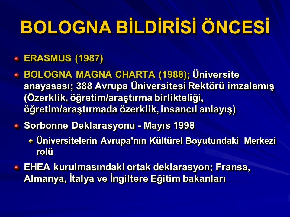 BOLOGNA BİLDİRİSİ ÖNCESİ ERASMUS (1987) BOLOGNA MAGNA CHARTA (1988); Üniversite anayasası; 388 Avrupa Üniversitesi Rektörü imzalamış (Özerklik, öğreti