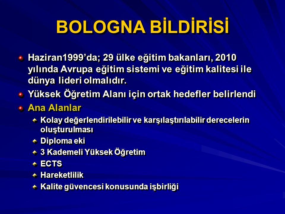 BOLOGNA BİLDİRİSİ Haziran1999'da; 29 ülke eğitim bakanları, 2010 yılında Avrupa eğitim sistemi ve eğitim kalitesi ile dünya lideri olmalıdır. Yüksek Ö