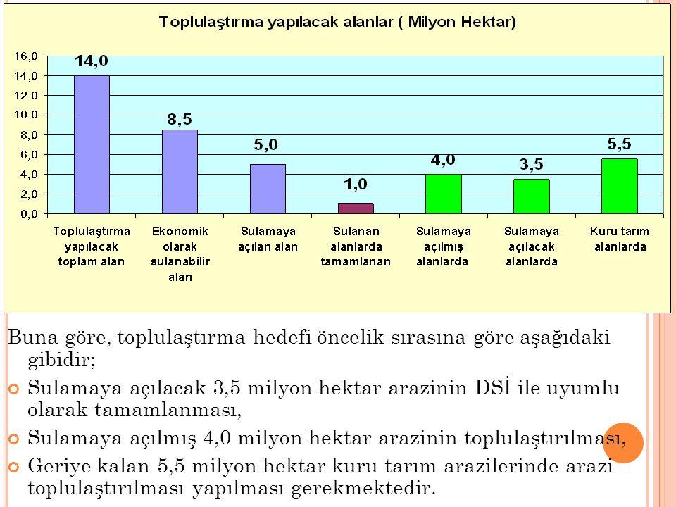 Buna göre, toplulaştırma hedefi öncelik sırasına göre aşağıdaki gibidir; Sulamaya açılacak 3,5 milyon hektar arazinin DSİ ile uyumlu olarak tamamlanma