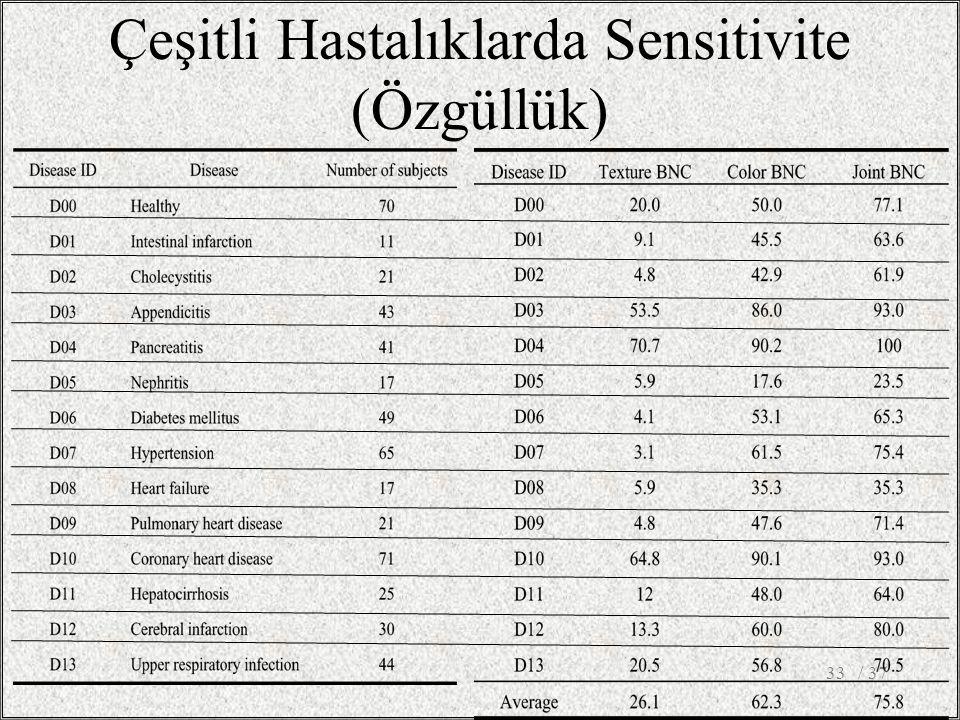 Çeşitli Hastalıklarda Sensitivite (Özgüllük) / 3733