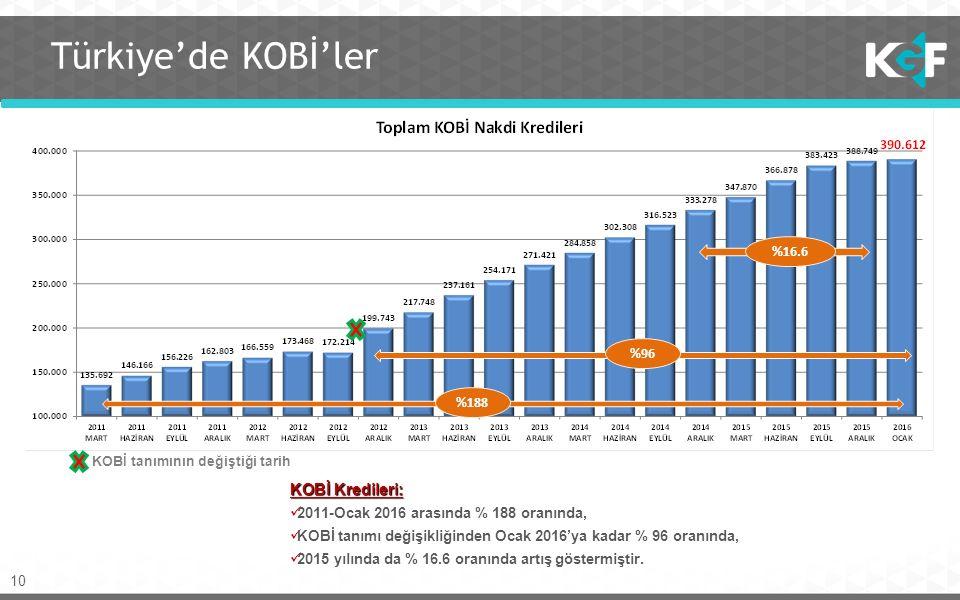 10 Türkiye'de KOBİ'ler KOBİ tanımının değiştiği tarih %188 %96 %16.6 KOBİ Kredileri: 2011-Ocak 2016 arasında % 188 oranında, KOBİ tanımı değişikliğinden Ocak 2016'ya kadar % 96 oranında, 2015 yılında da % 16.6 oranında artış göstermiştir.