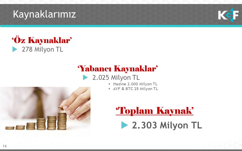 14 'Yabancı Kaynaklar'  2.025 Milyon TL  Hazine 2.000 Milyon TL  AYF & BTC 25 Milyon TL Kaynaklarımız 'Öz Kaynaklar'  278 Milyon TL 'Toplam Kaynak'  2.303 Milyon TL