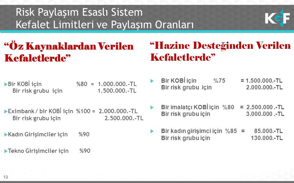 19 Risk Paylaşım Esaslı Sistem Kefalet Limitleri ve Paylaşım Oranları ''Öz Kaynaklardan Verilen Kefaletlerde''  Bir KOBİ için %80 = 1.000.000.-TL Bir risk grubu için 1.500.000.-TL  Eximbank / bir KOBİ için %100 = 2.000.000.-TL Bir risk grubu için 2.500.000.-TL  Kadın Girişimciler için %90  Tekno Girişimciler için %90 ''Hazine Desteğinden Verilen Kefaletlerde''  Bir KOBİ için %75 = 1.500.000.-TL Bir risk grubu için 2.000.000.-TL  Bir imalatçı KOBİ için %80 = 2.500.000.-TL Bir risk grubu için 3.000.000.-TL  Bir kadın girişimci için %85 = 85.000.-TL Bir risk grubu için 130.000.-TL
