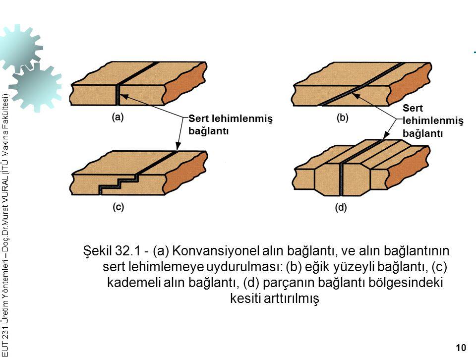 EUT 231 Üretim Yöntemleri – Doç.Dr.Murat VURAL (İTÜ Makina Fakültesi) Şekil 32.1 ‑ (a) Konvansiyonel alın bağlantı, ve alın bağlantının sert lehimleme